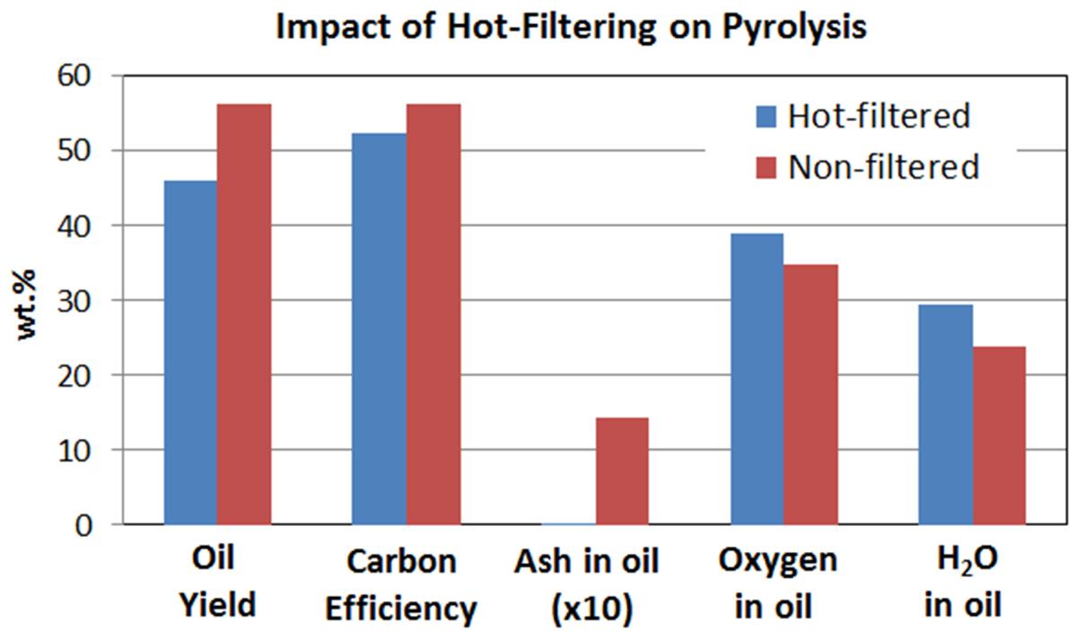Biomass Conversion to Produce Hydrocarbon Liquid Fuel Via