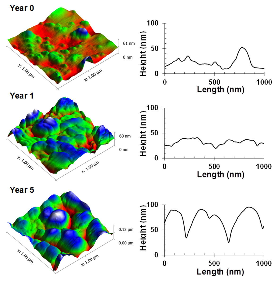 The Evolution of Silica Nanoparticle-polyester Coatings on