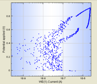 Potentiodynamic Corrosion Testing   Protocol