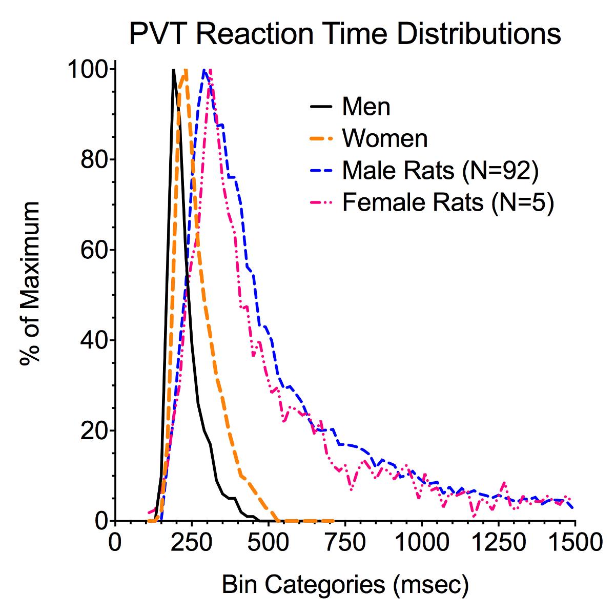 The Rodent Psychomotor Vigilance Test (rPVT): A Method for Assessing