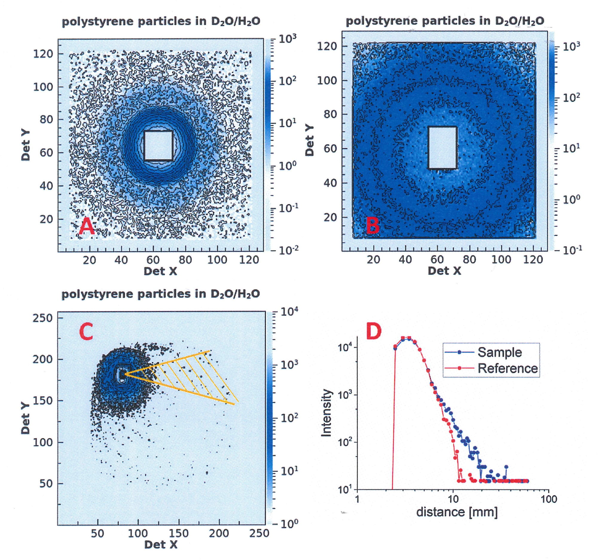 Studying Soft-matter and Biological Systems over a Wide Length-scale