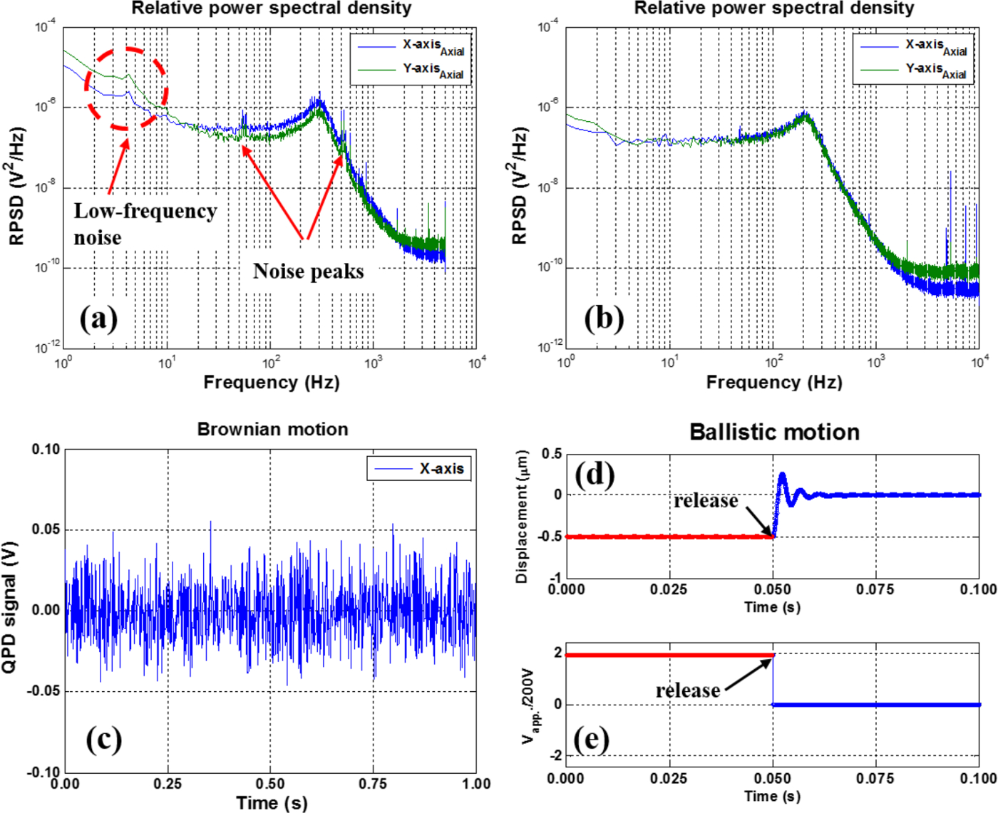 Optical Trap Loading of Dielectric Microparticles In Air
