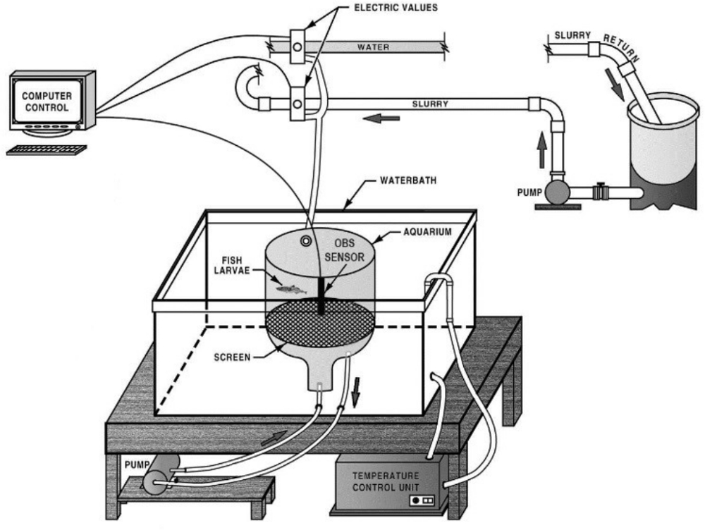 A Flow-through Exposure System for Evaluating Suspended