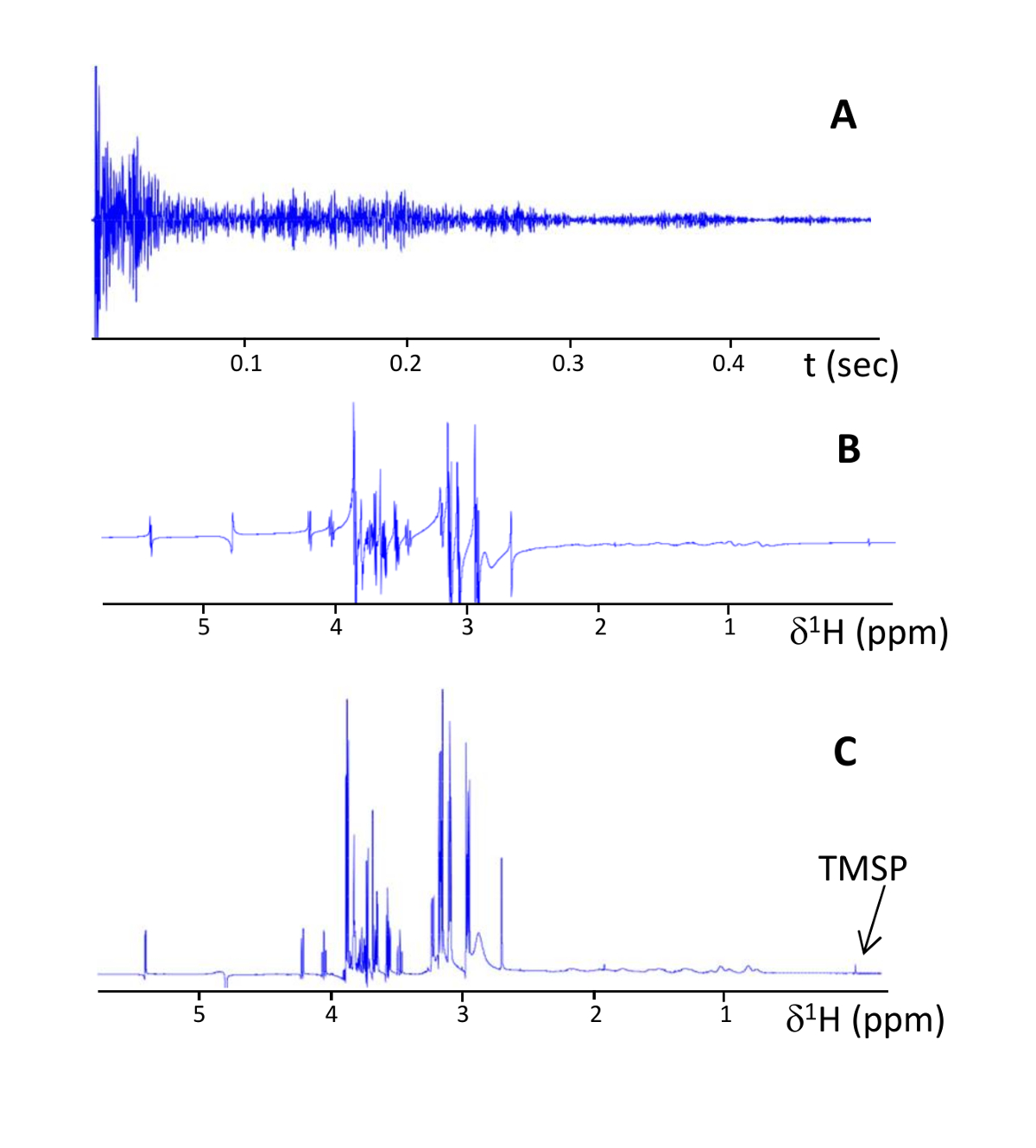 Nuclear Magnetic Resonance Spectroscopy for the Identification of