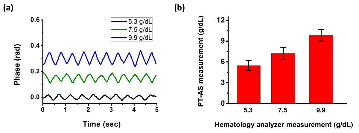 A Rapid and Chemical-free Hemoglobin Assay with Photothermal Angular