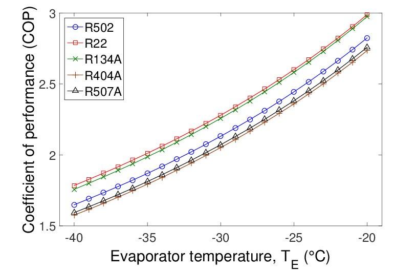 Ice Generation and the Heat and Mass Transfer Phenomena of