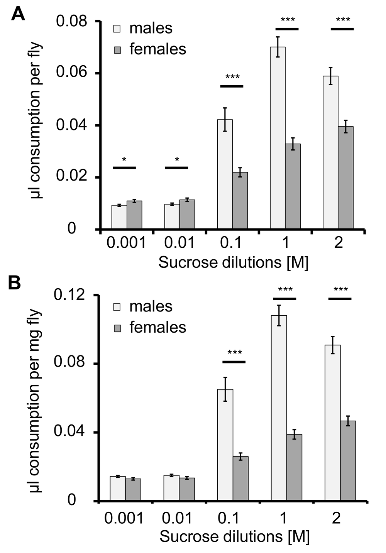 The Capillary Feeder Assay Measures Food Intake In Drosophila