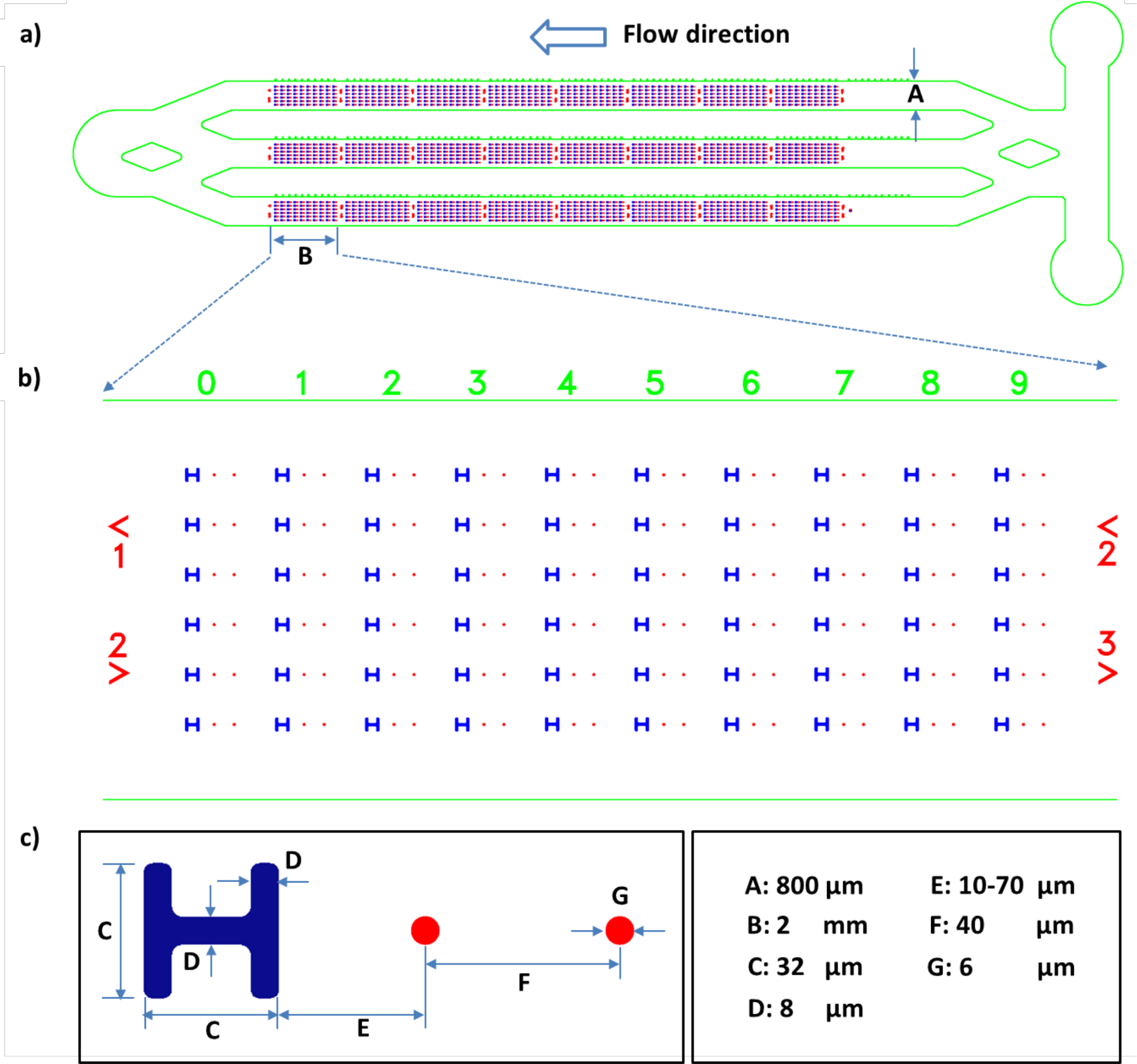 A Microfluidic System with Surface Patterning for Investigating