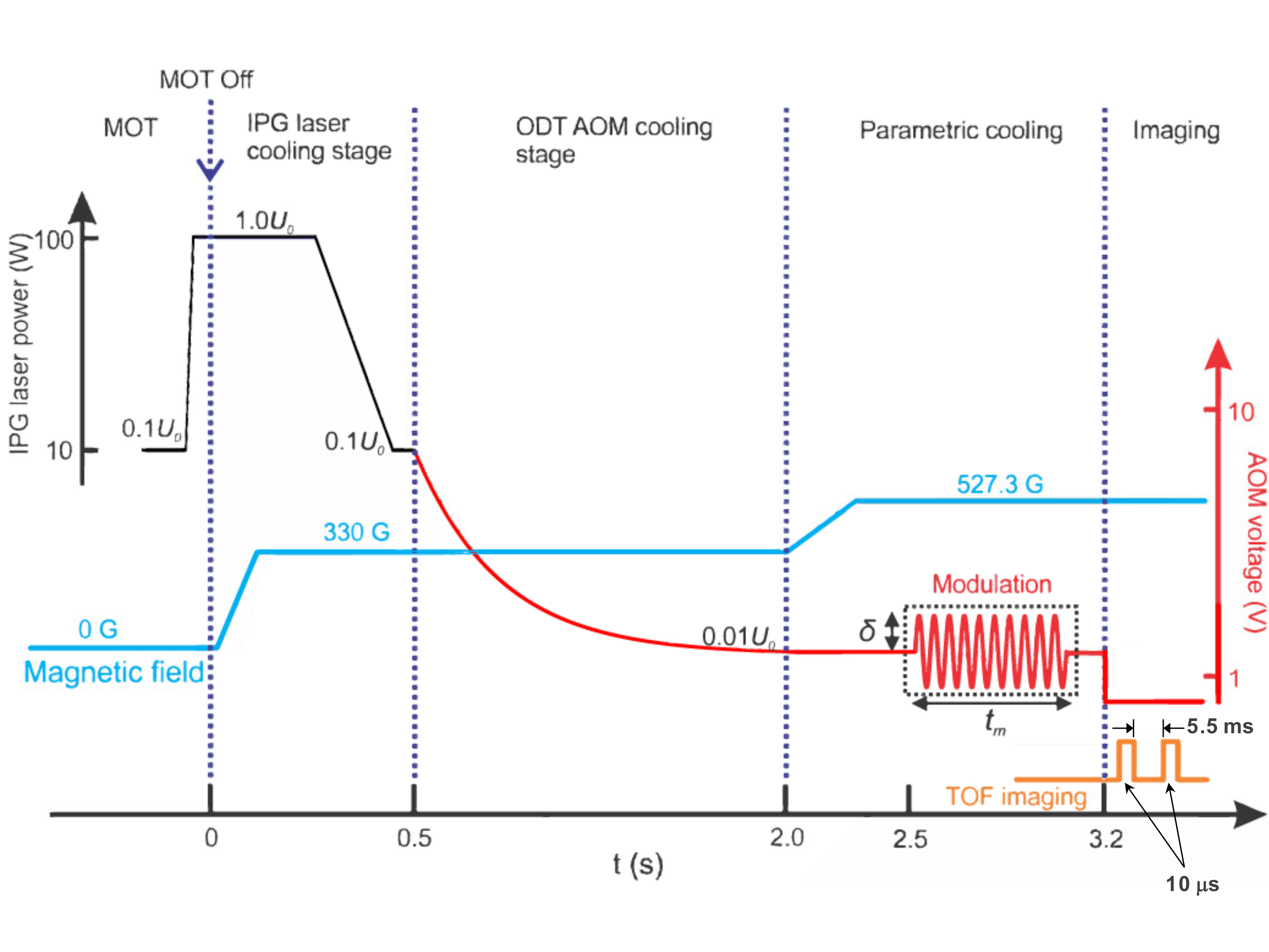 Cooling an Optically Trapped Ultracold Fermi Gas by