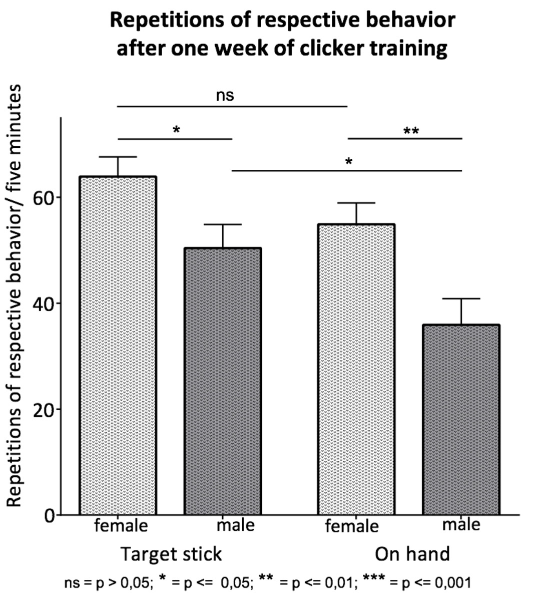 Introducing Clicker Training as a Cognitive Enrichment for