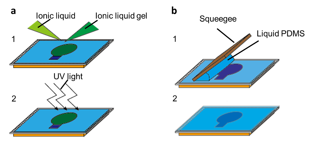 A Simple and Scalable Fabrication Method for Organic Electronic