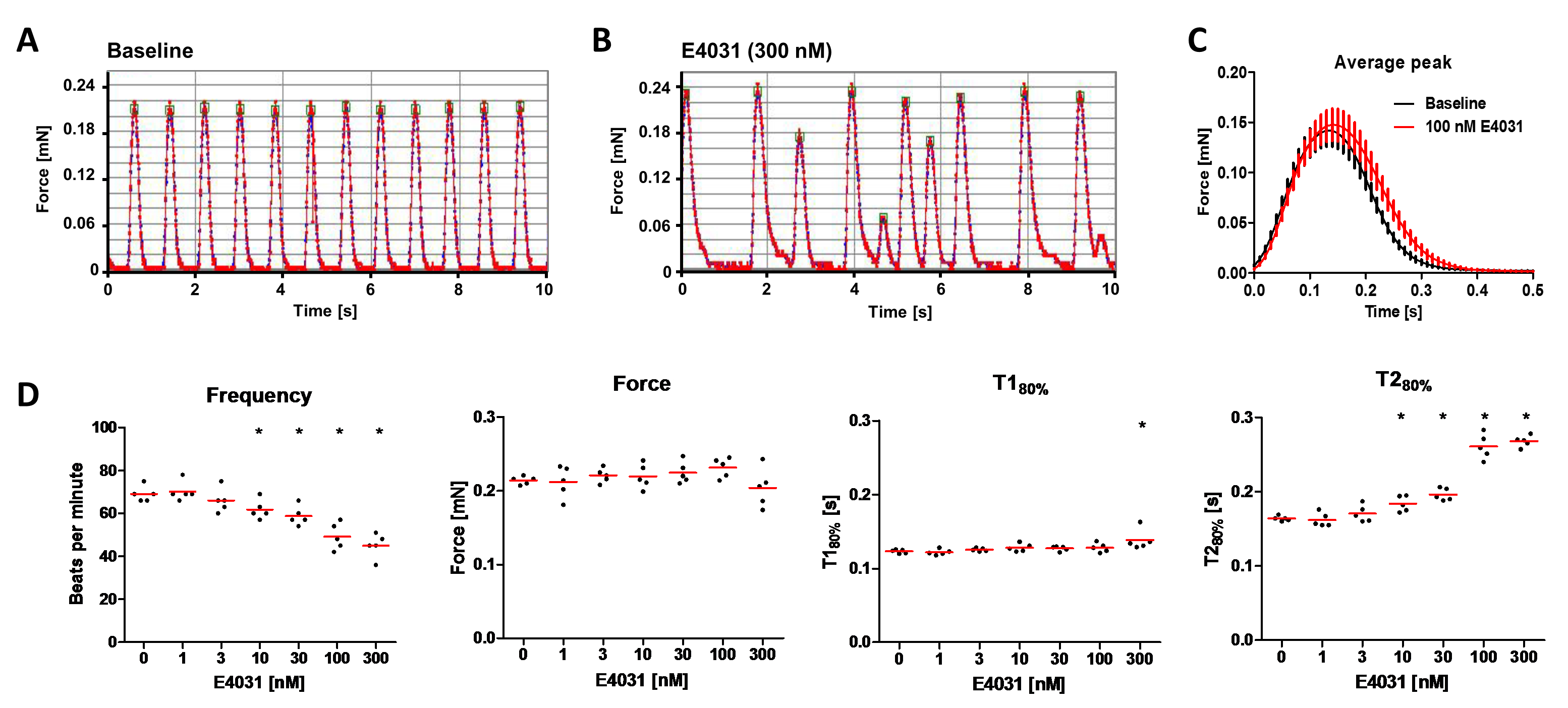 Automated Contraction Analysis of Human Engineered Heart