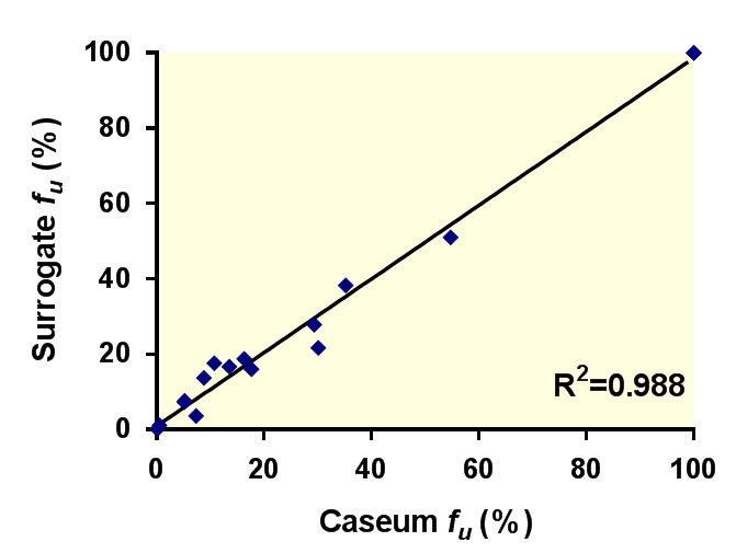 An In Vitro Caseum Binding Assay that Predicts Drug