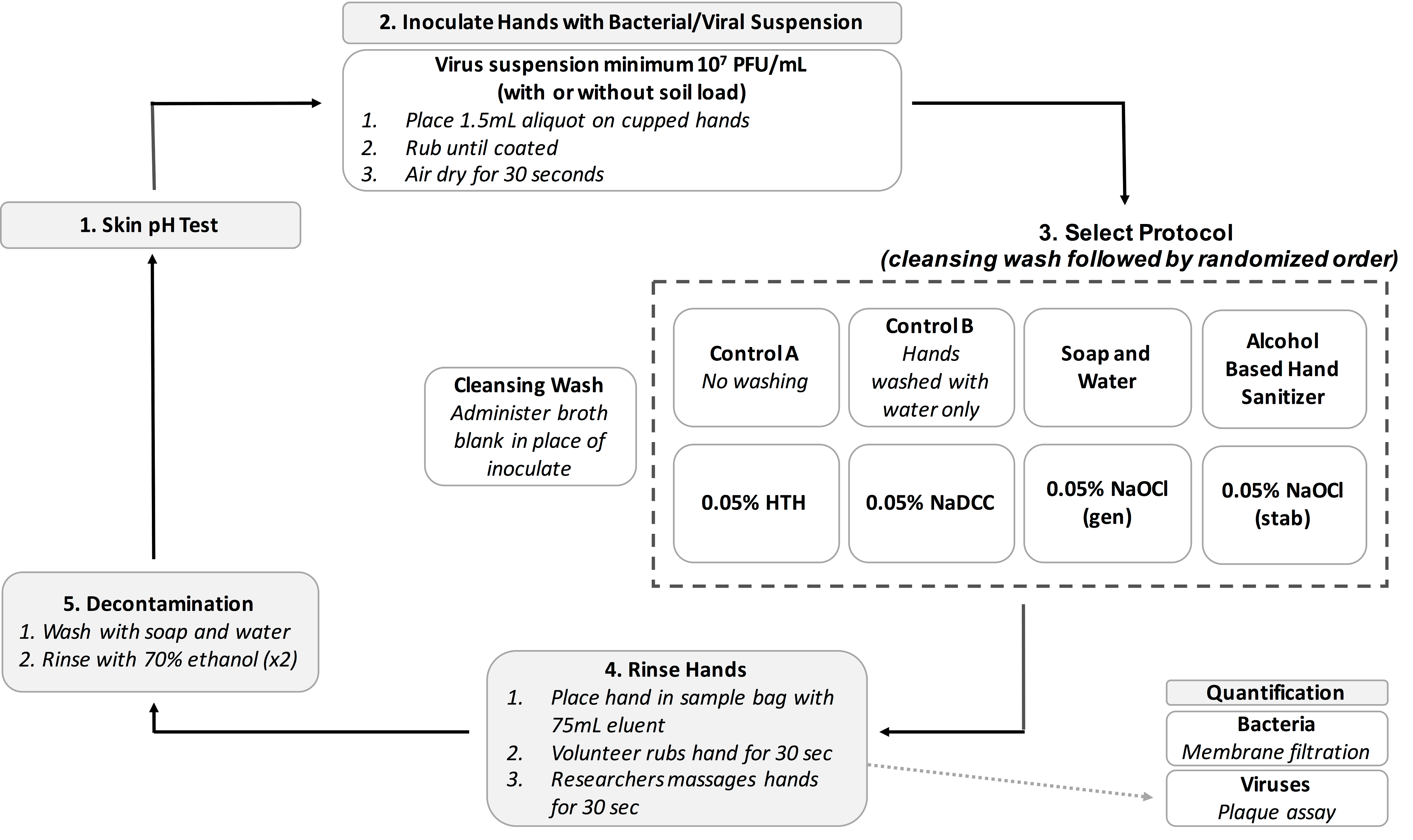 A Method to Test the Efficacy of Handwashing for the Removal of