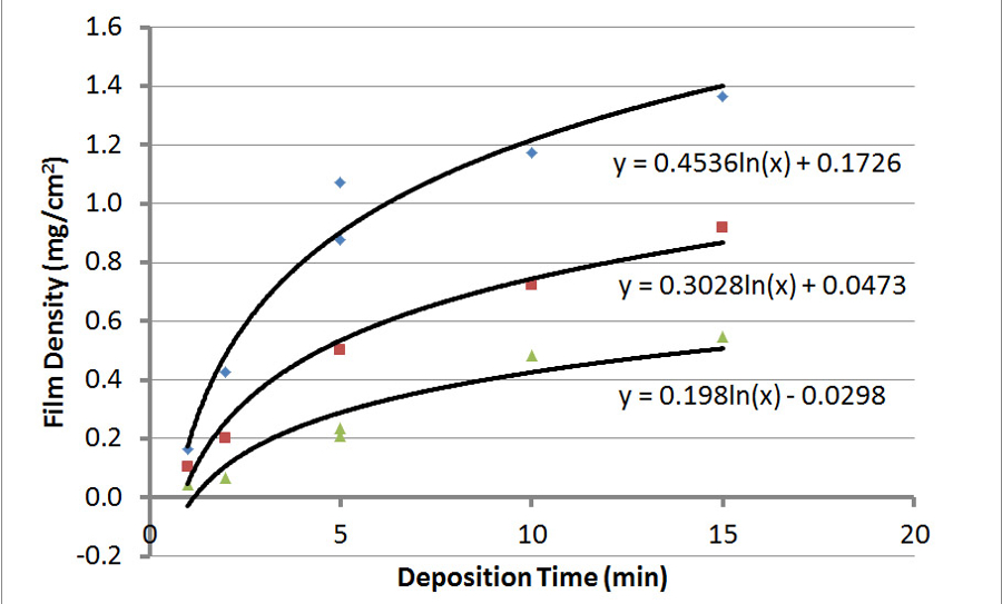 Functionalization and Dispersion of Carbon Nanomaterials Using an