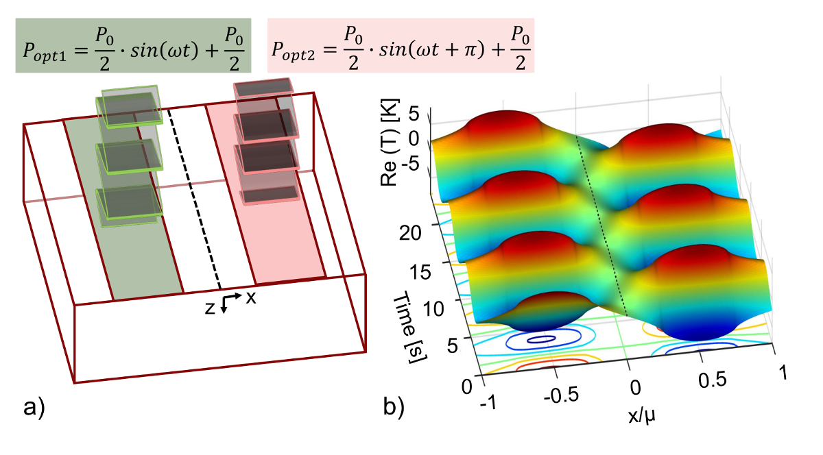 Subsurface Defect Localization by Structured Heating Using