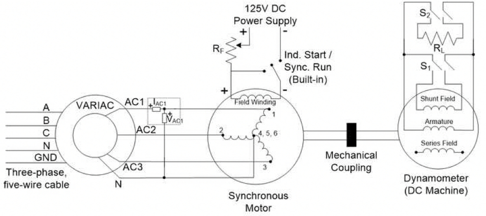 AC Synchronous Machine Characterization | Protocol on