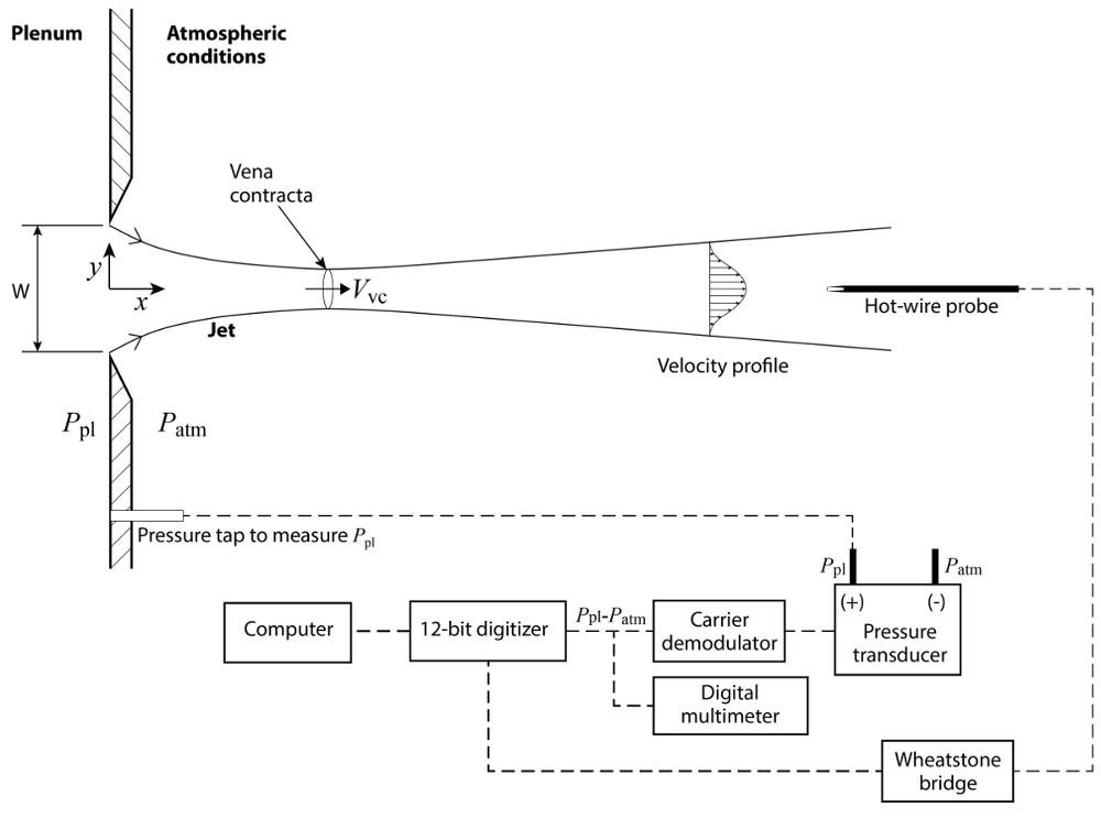 Measuring Turbulent Flows | Protocol