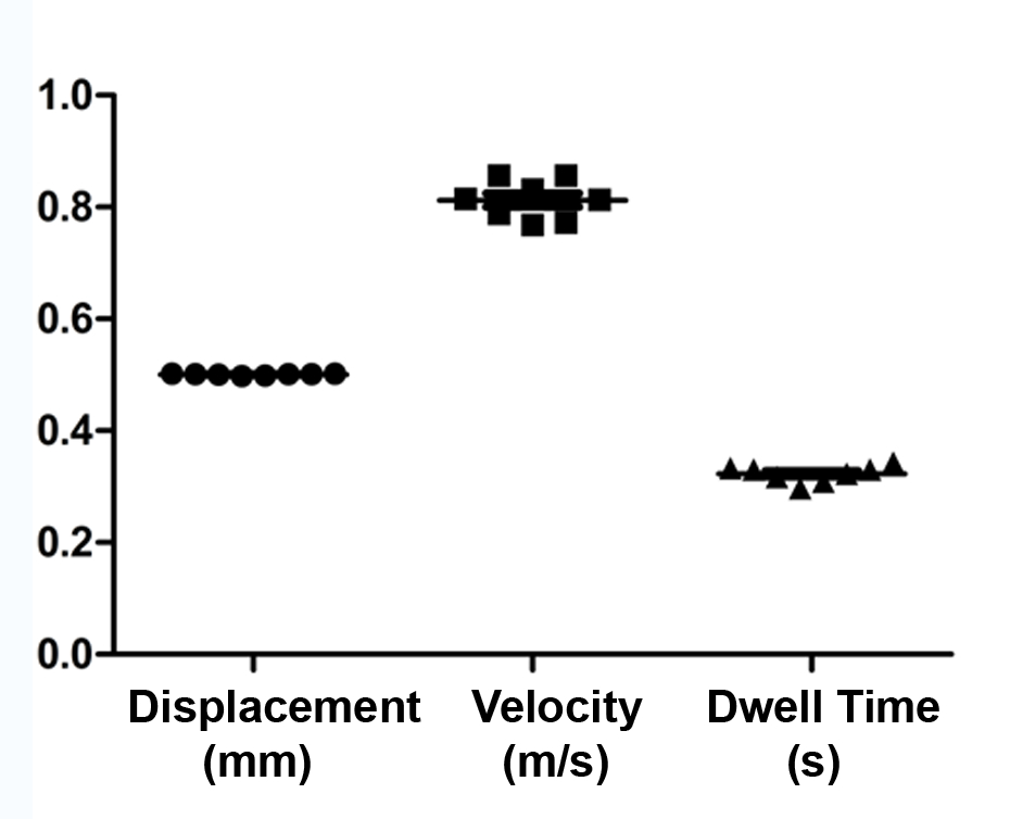 A Tissue Displacement-based Contusive Spinal Cord Injury Model in