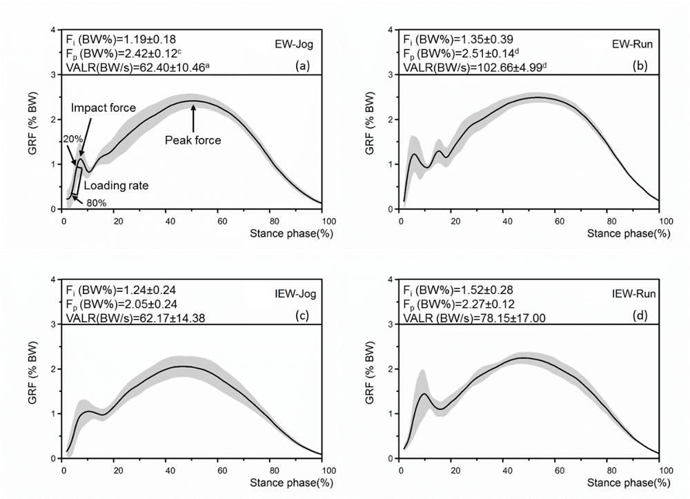 Using Gold-standard Gait Analysis Methods to Assess