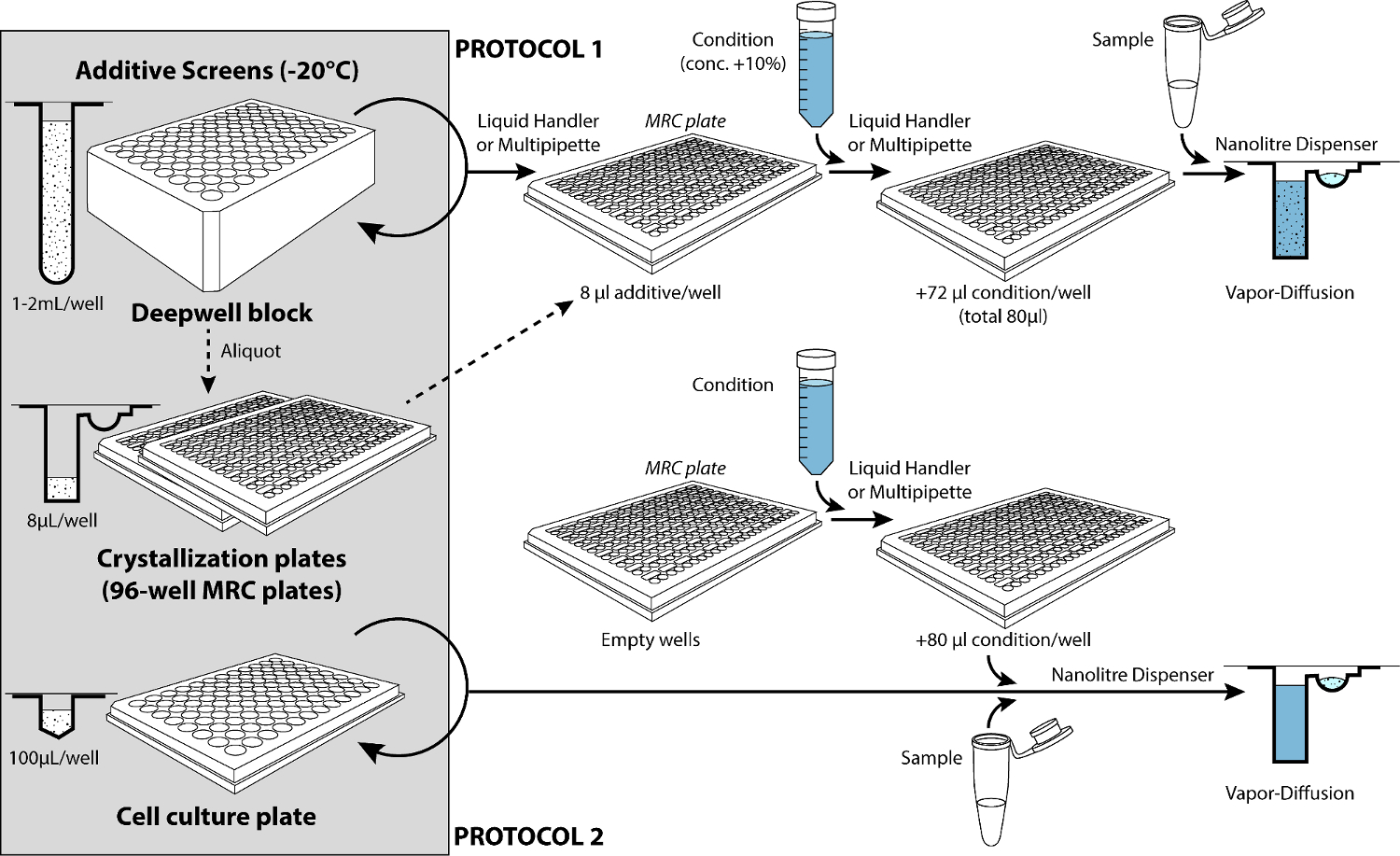 Automated Protocols for Macromolecular Crystallization at