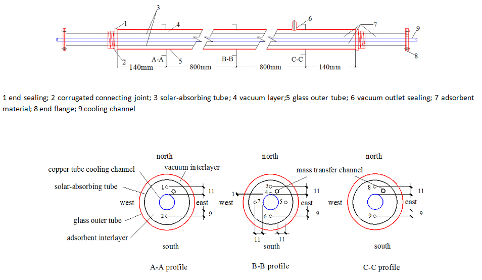 Experimental System of Solar Adsorption Refrigeration with
