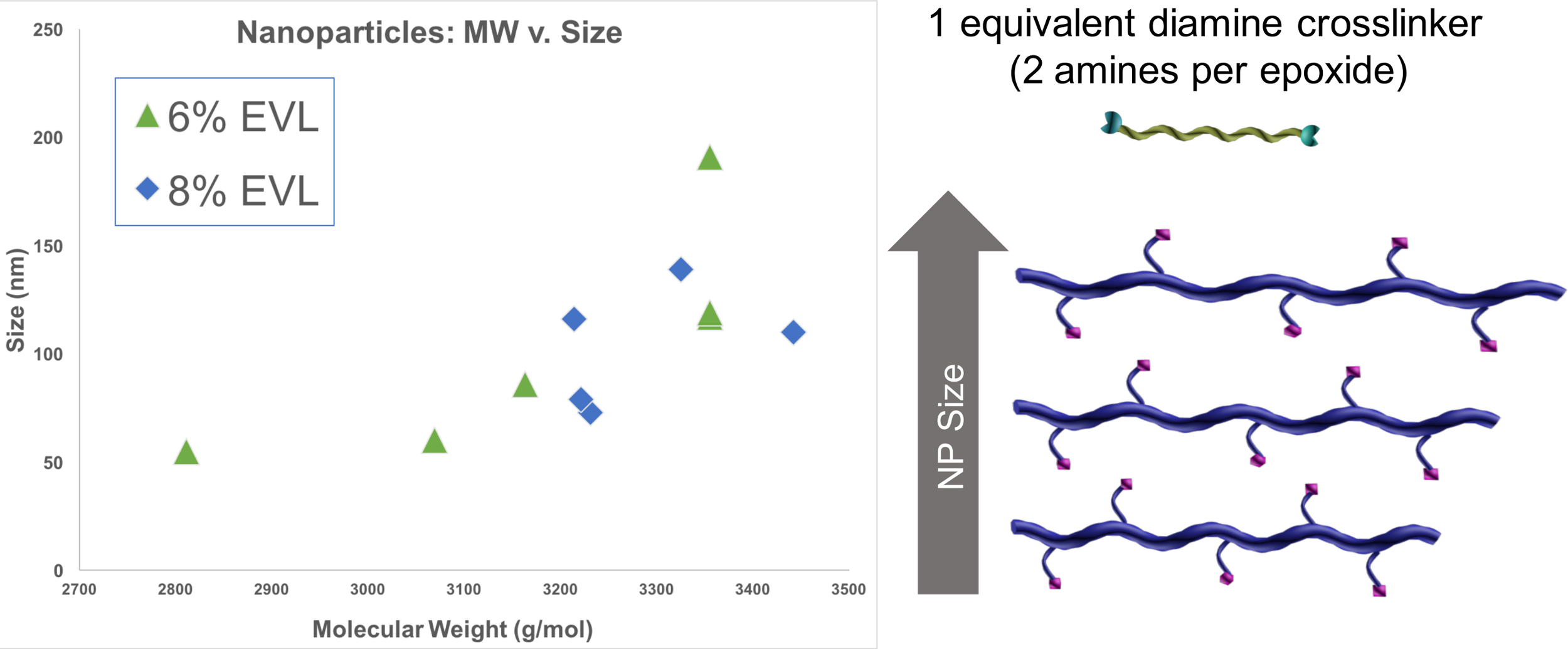 Nanosponge Tunability in Size and Crosslinking Density | Protocol