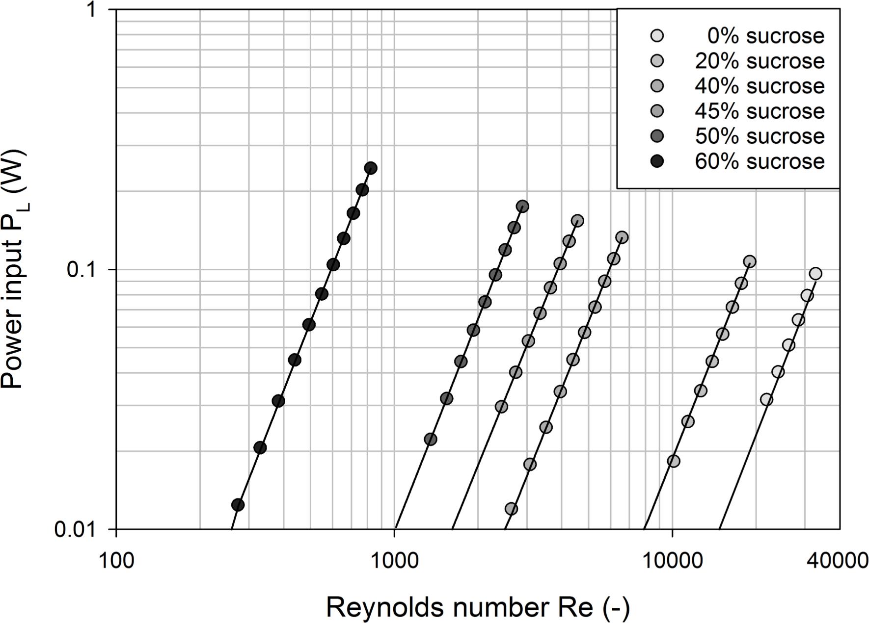 Power Input Measurements in Stirred Bioreactors at