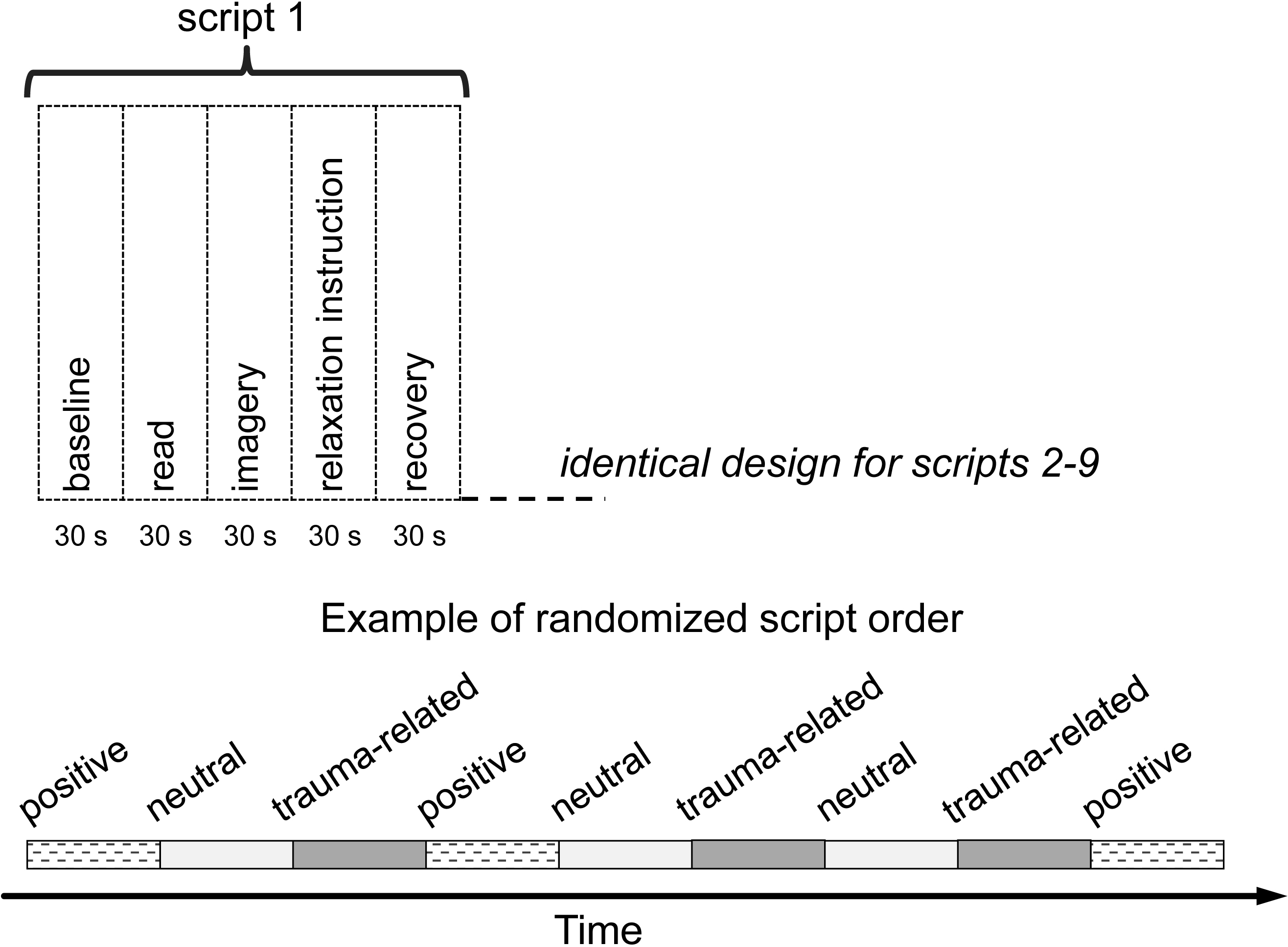 Use of a Psychophysiological Script-driven Imagery Experiment to