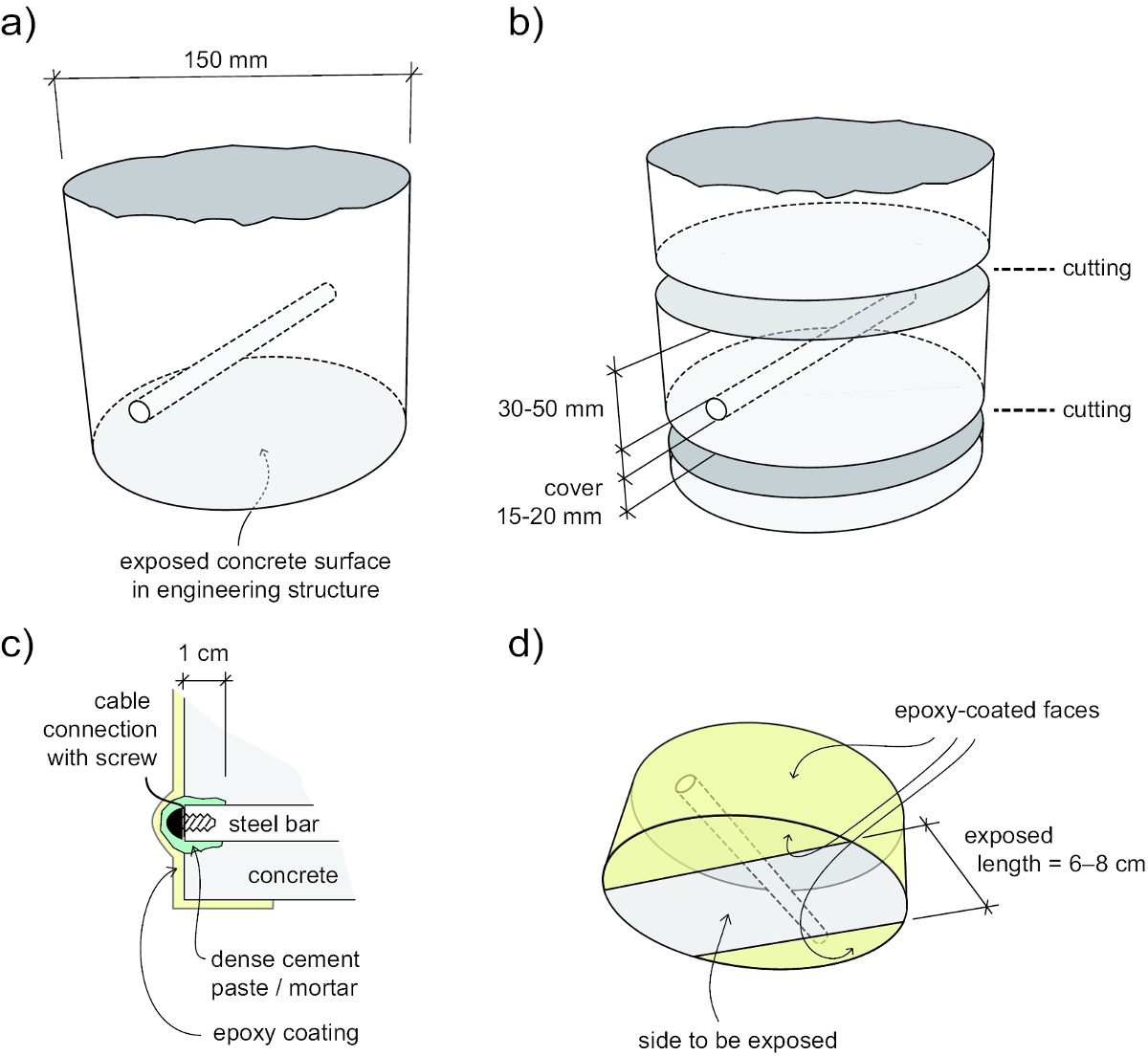 Experimental Protocol to Determine the Chloride Threshold Value for