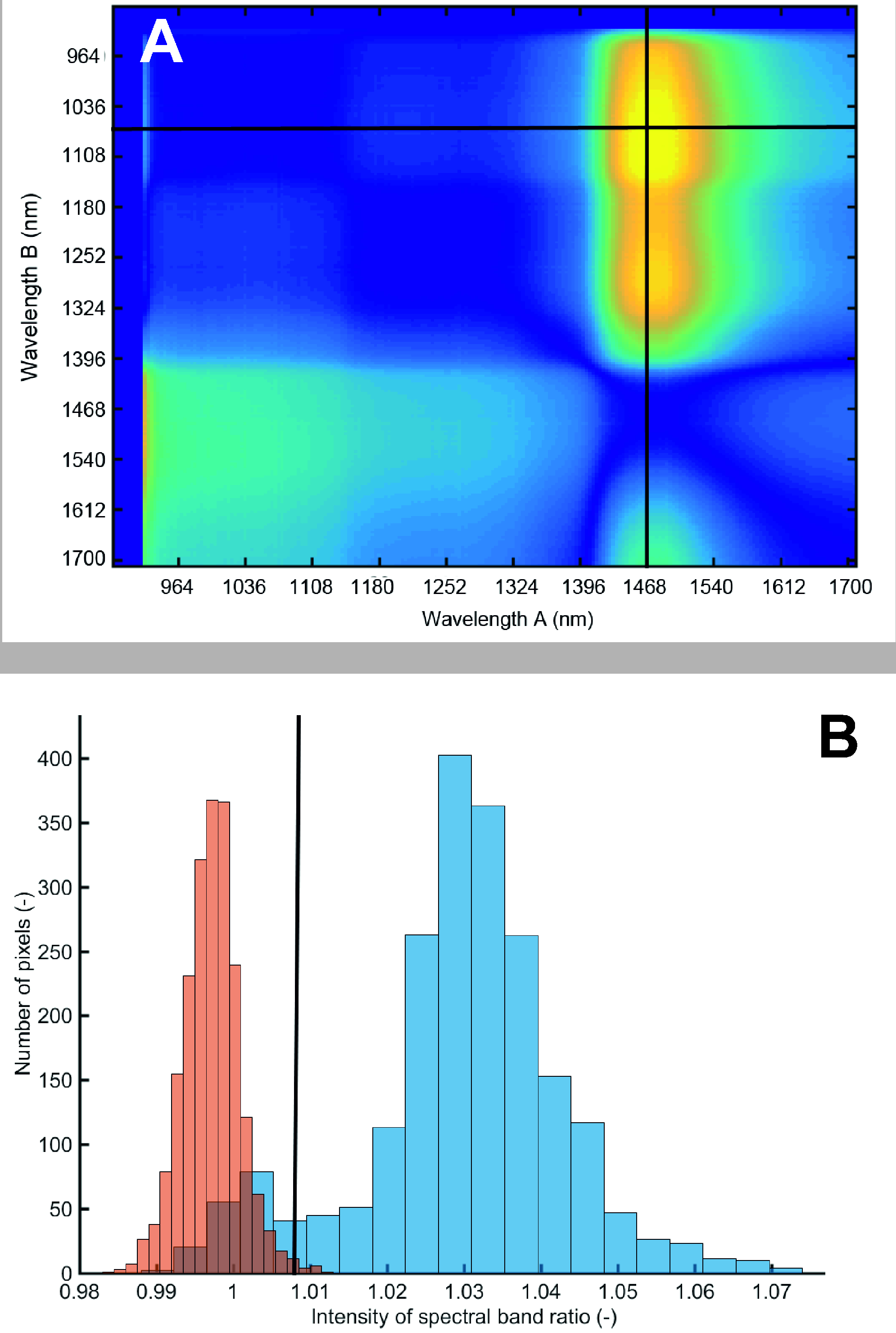 RGB and Spectral Root Imaging for Plant Phenotyping and