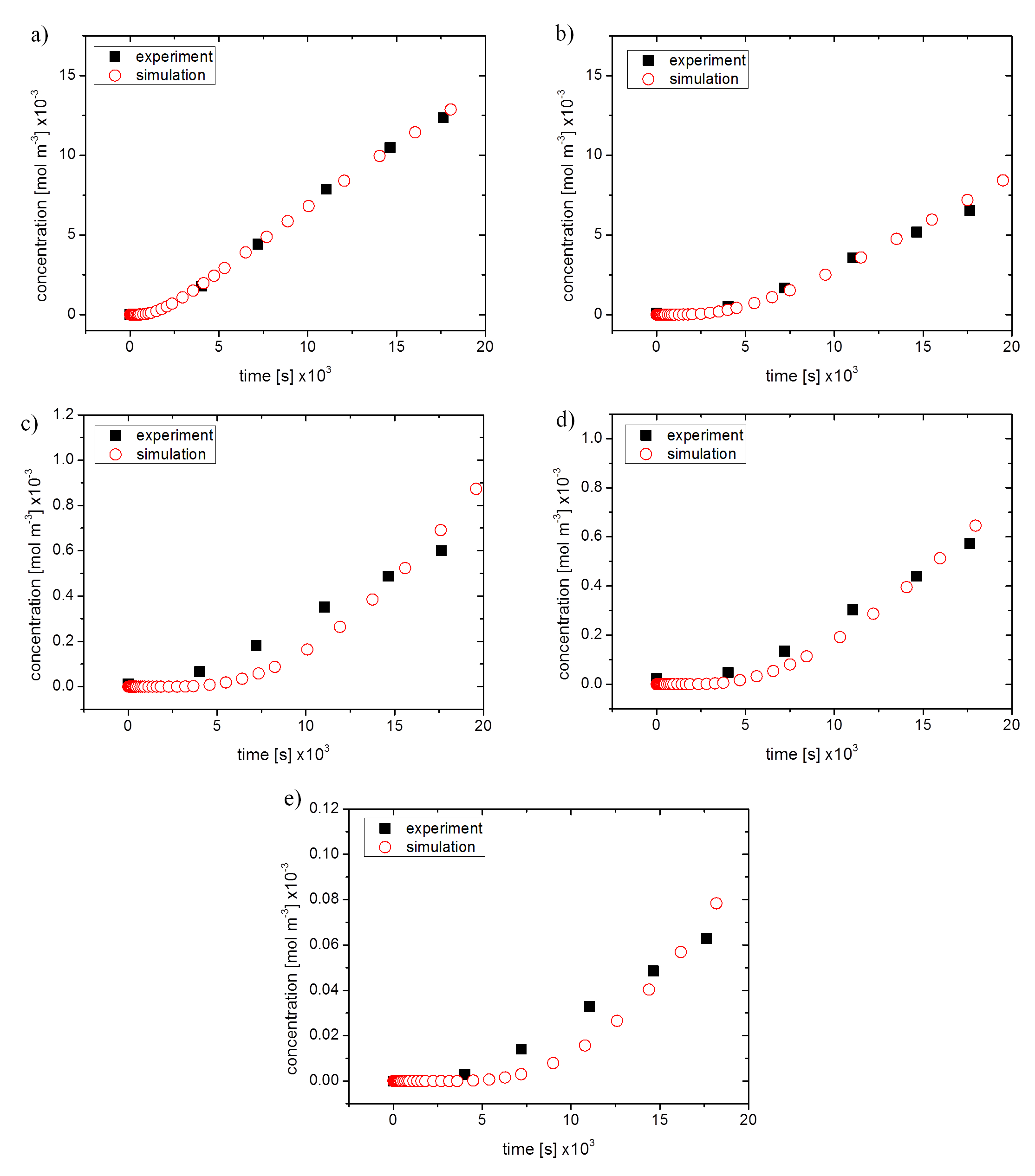 A Method for Determination and Simulation of Permeability