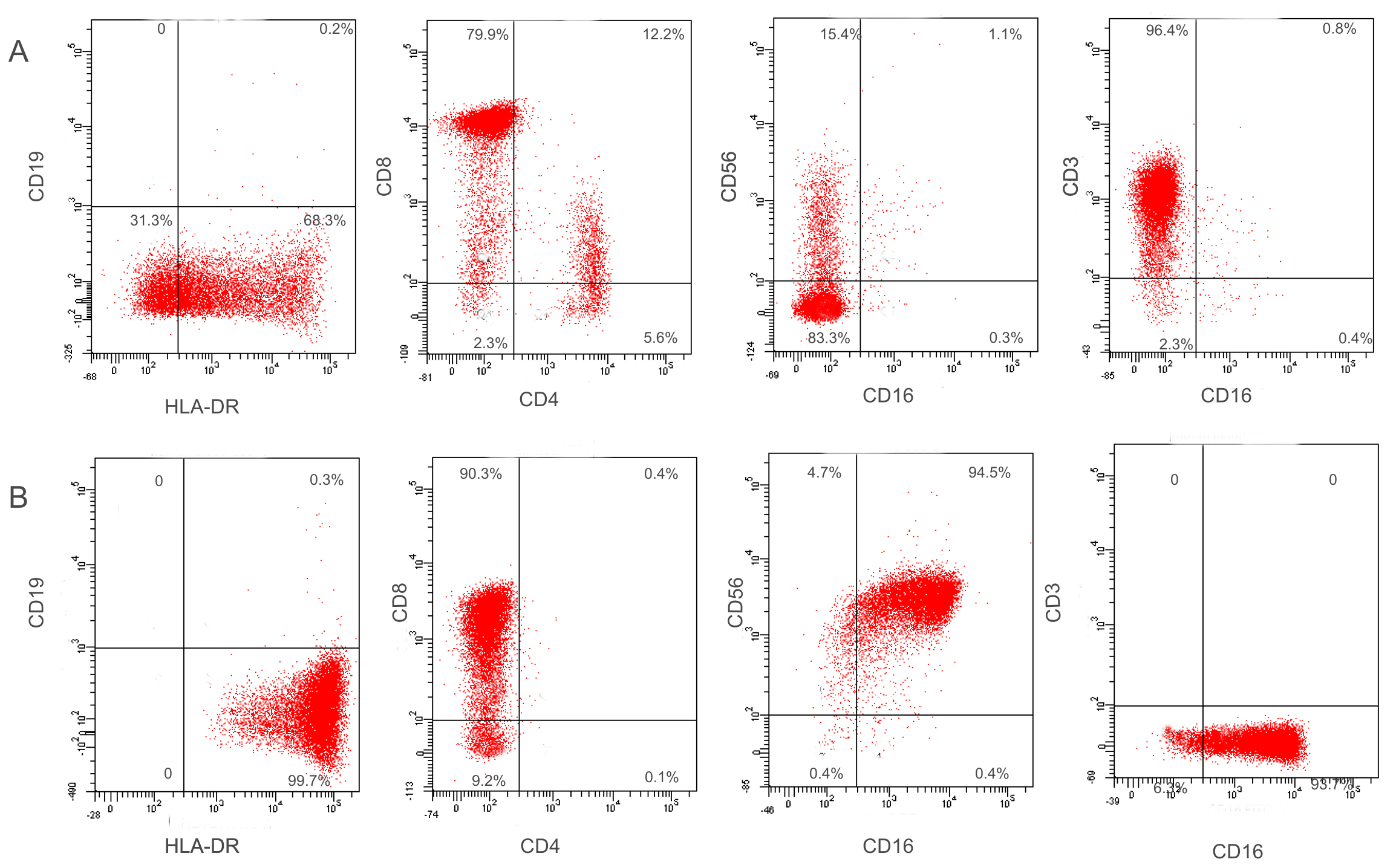 An Efficient and Simple Method to Establish NK and T Cell Lines from