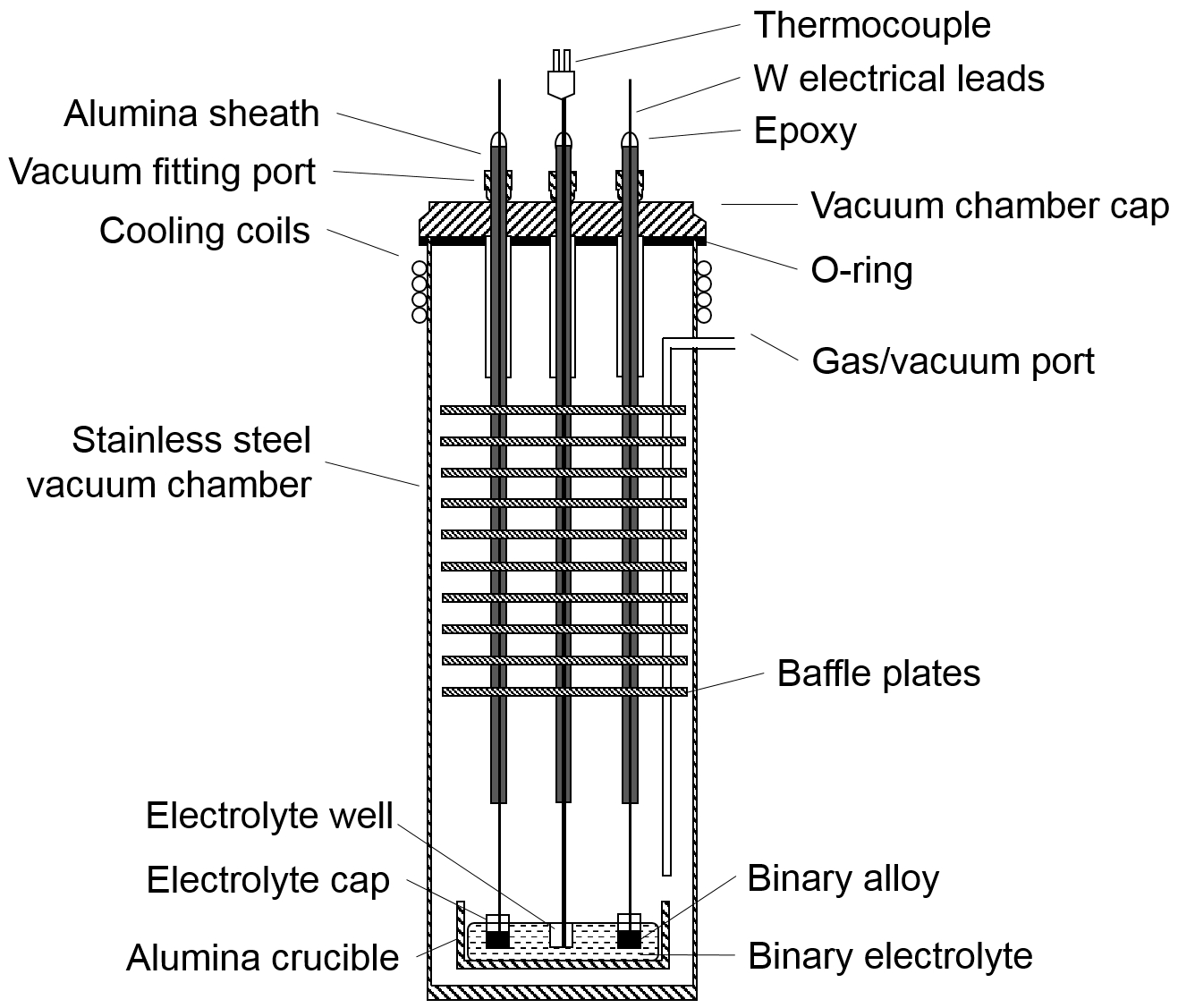 Determination of Thermodynamic Properties of Alkaline Earth-liquid