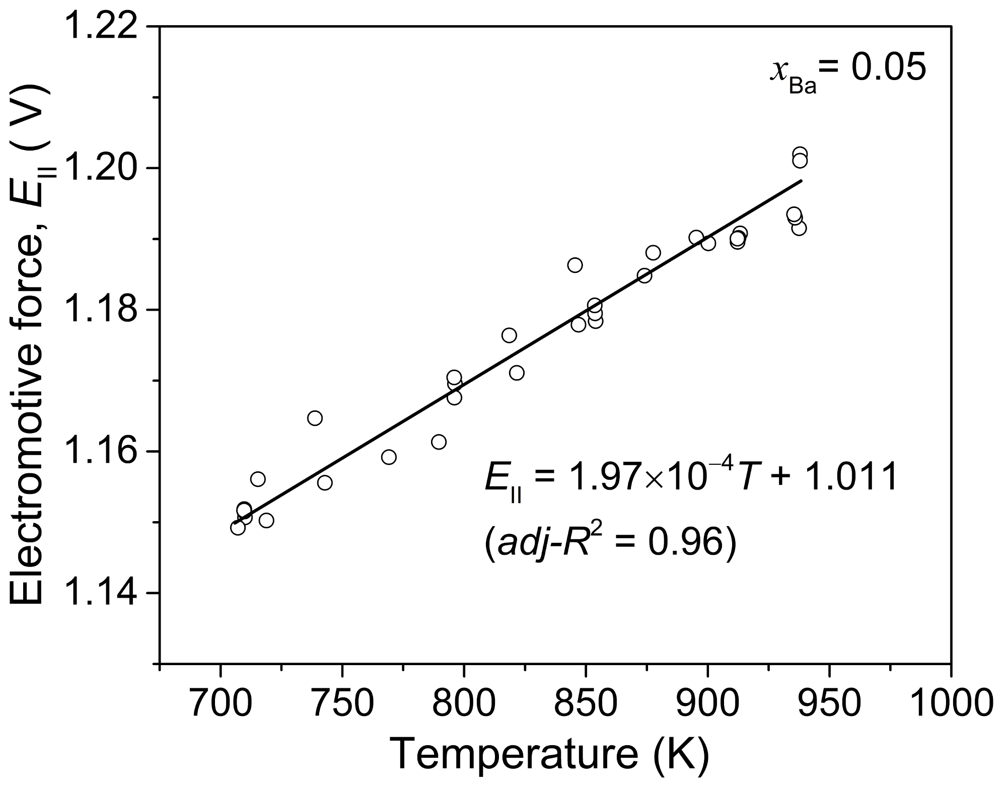 Determination of Thermodynamic Properties of Alkaline Earth-liquid