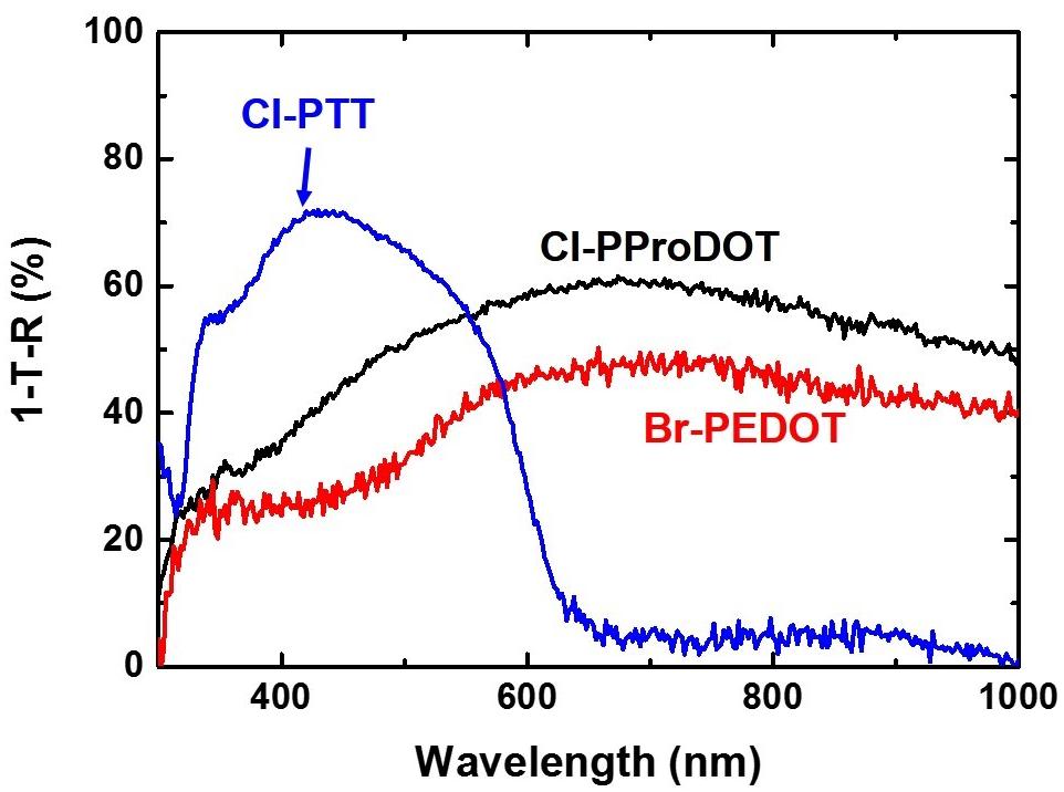 Reactive Vapor Deposition of Conjugated Polymer Films on