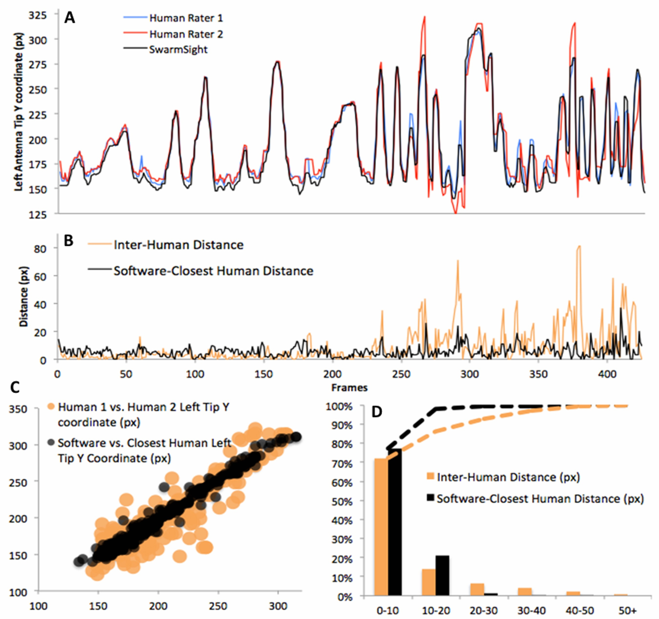 SwarmSight: Real-time Tracking of Insect Antenna Movements and
