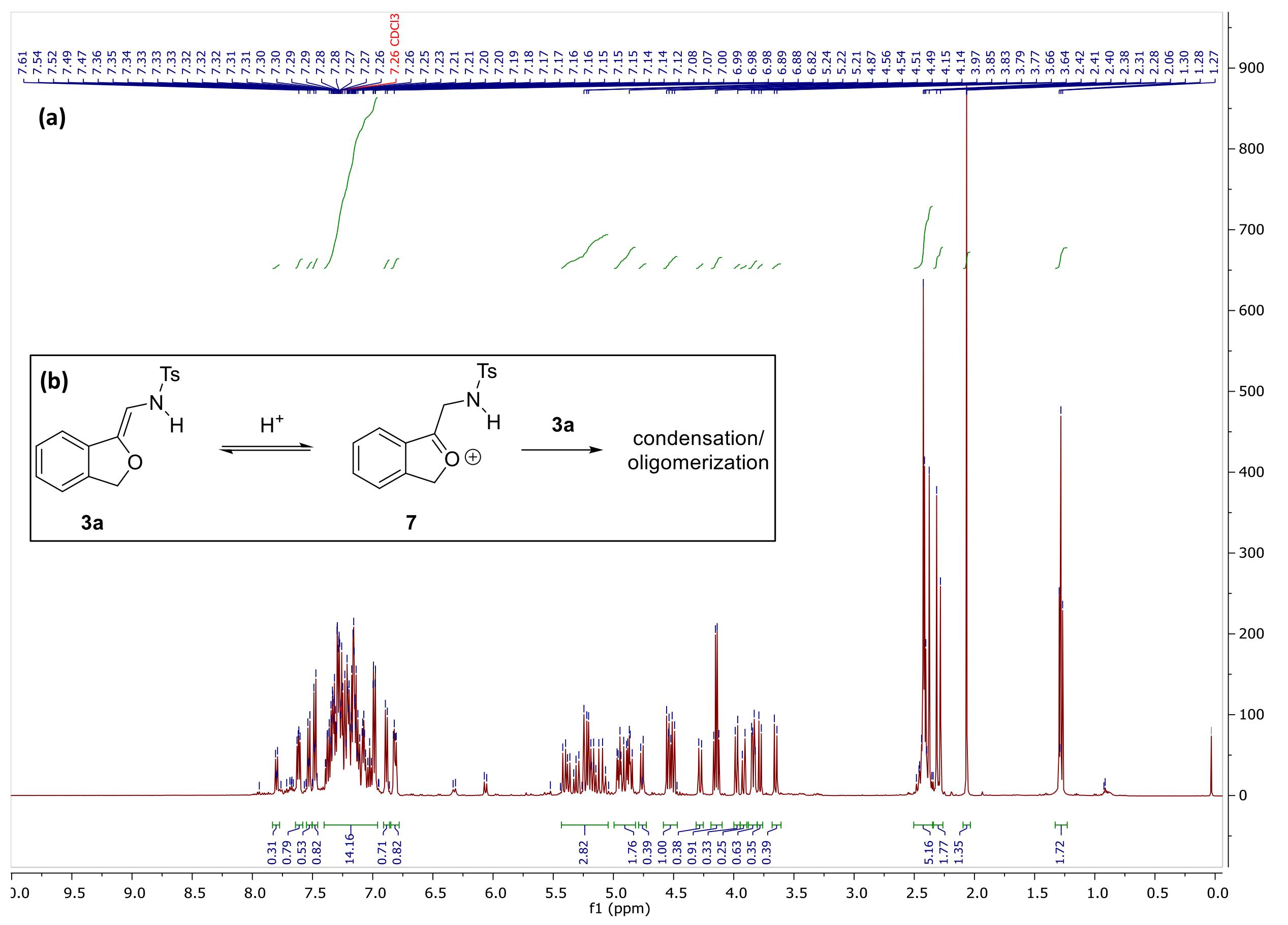 Preparation of N-(2-alkoxyvinyl)sulfonamides from N-tosyl-1