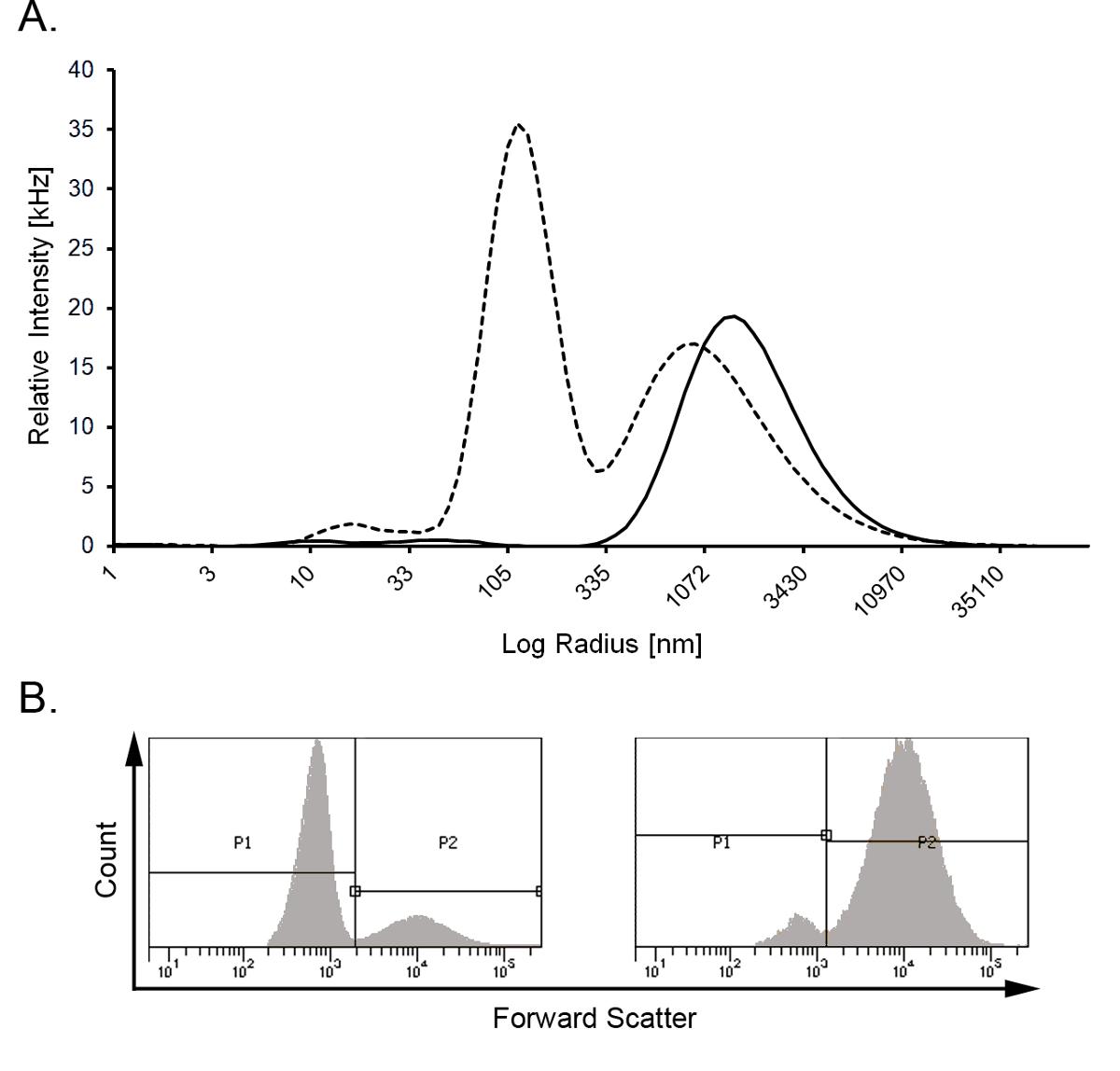 Гетерогенные тромбоциты повышены