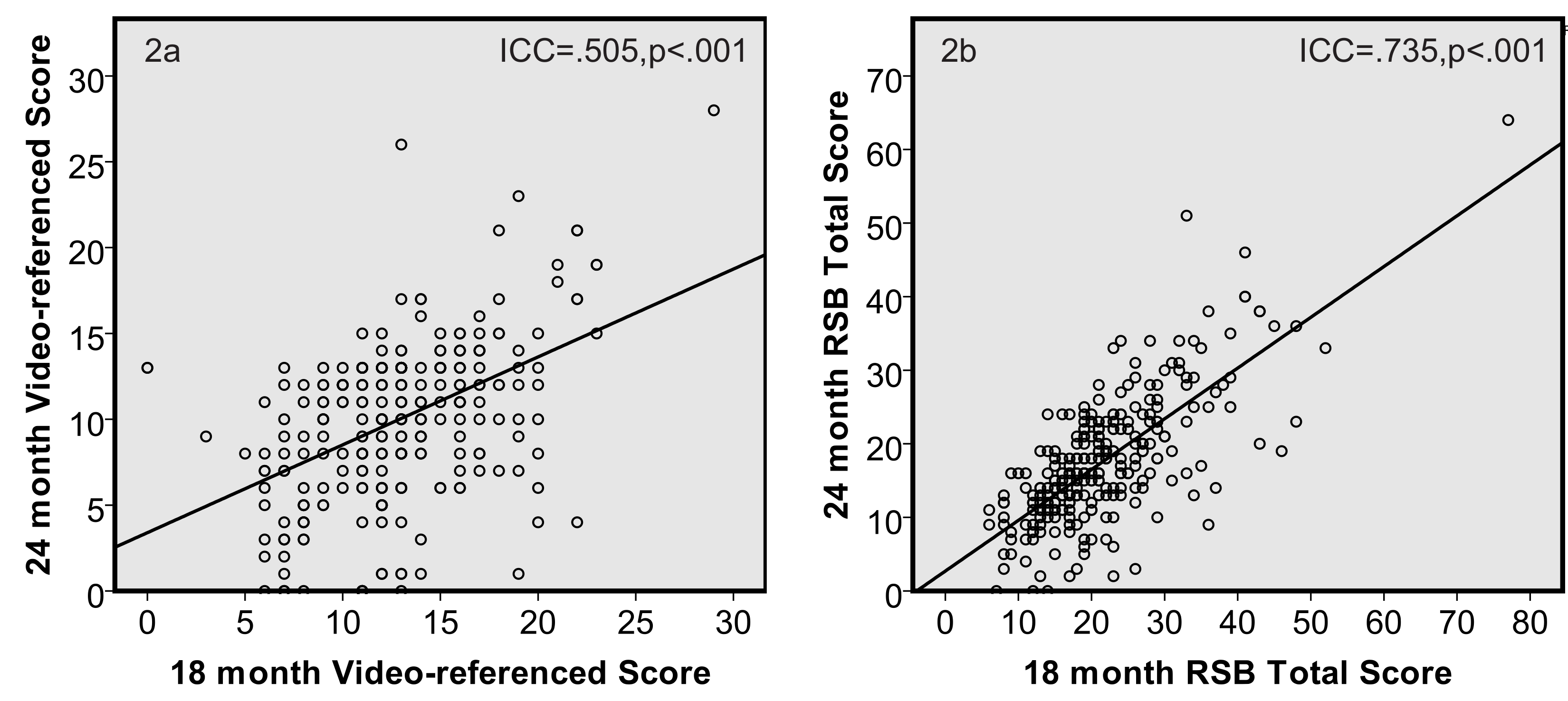 detailed look ffb55 d421f Intraclass correlation coefficients (ICC(3,1)) show good test-retest  reliability for the Video-referenced Score and strong test-retest  reliability for RSB ...