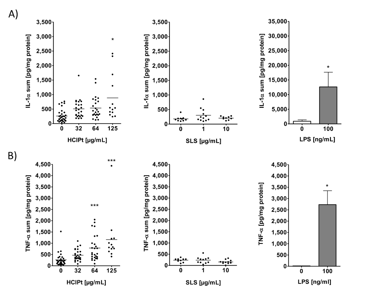 Assessment Of The Cytotoxic And Immunomodulatory Effects Of