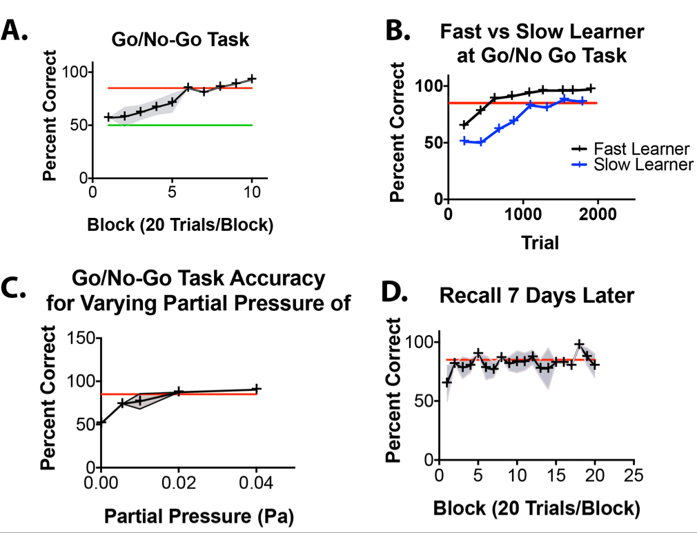 An Objective and Reproducible Test of Olfactory Learning and