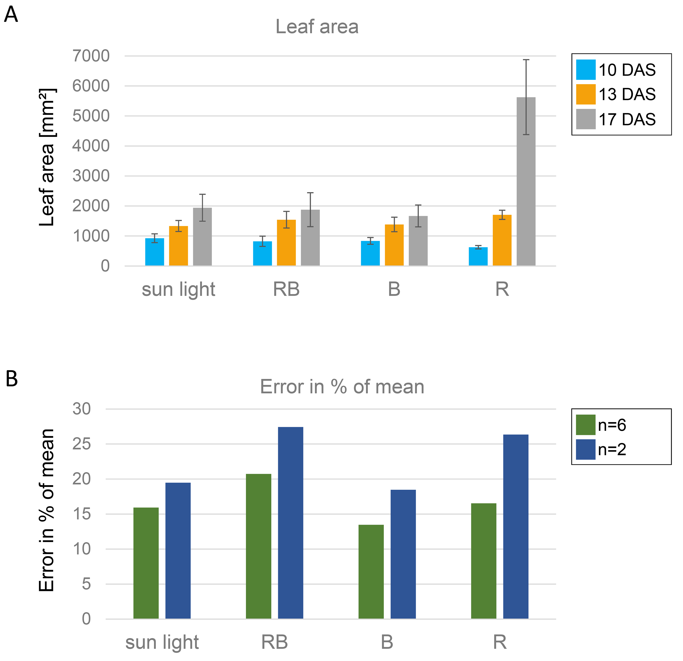 Analysis of Arabidopsis thaliana Growth Behavior in Different Light