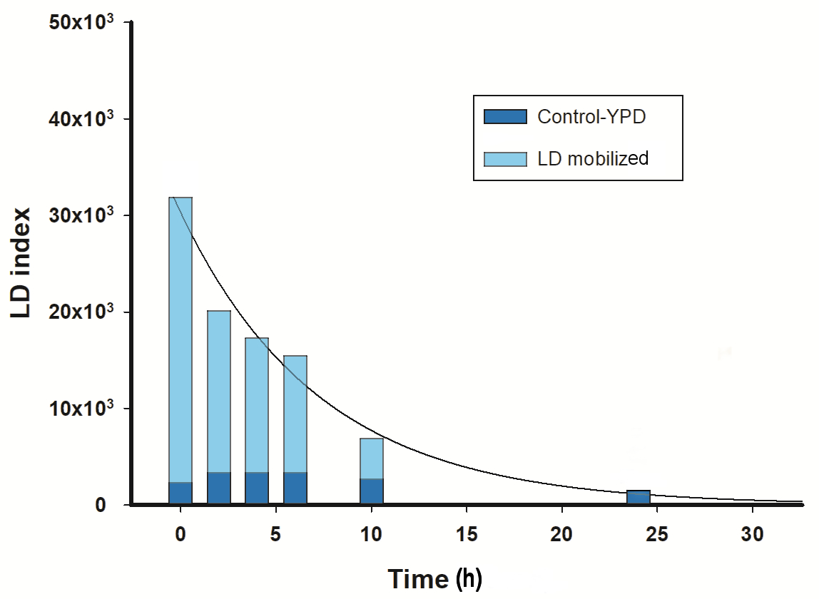 Lipid Index Determination by Liquid Fluorescence Recovery in the
