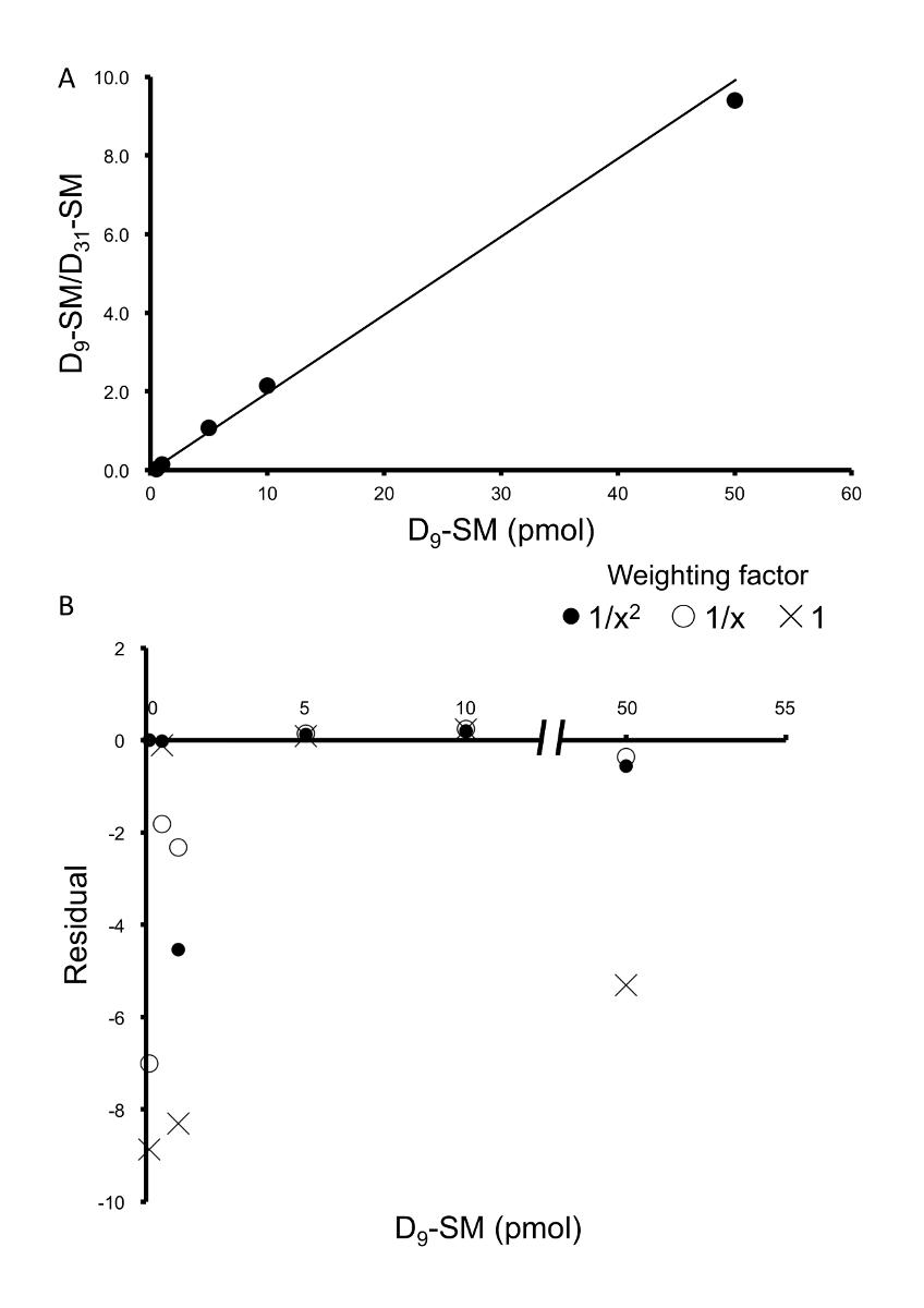 Quantitative and Qualitative Method for Sphingomyelin by LC