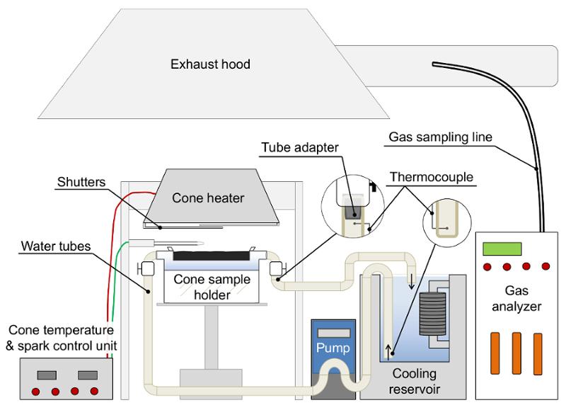 Experimental Procedure for Laboratory Studies of In Situ